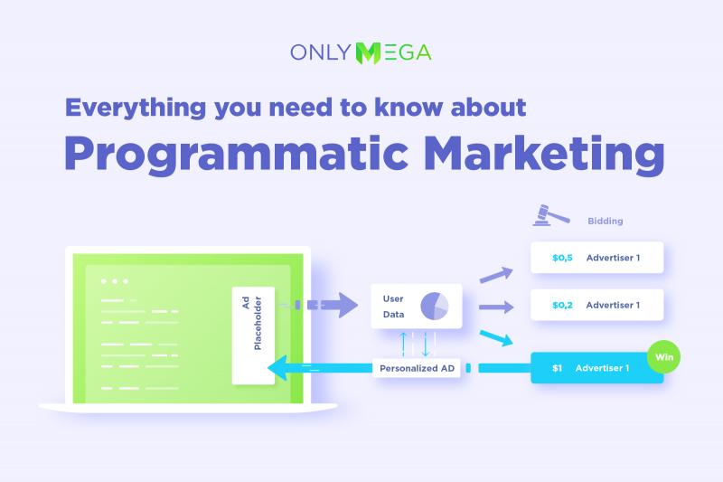 Programmatic marketing advertising onlymega